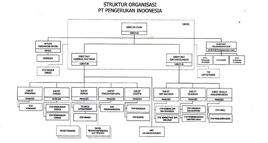 Head Office Organizational Structure