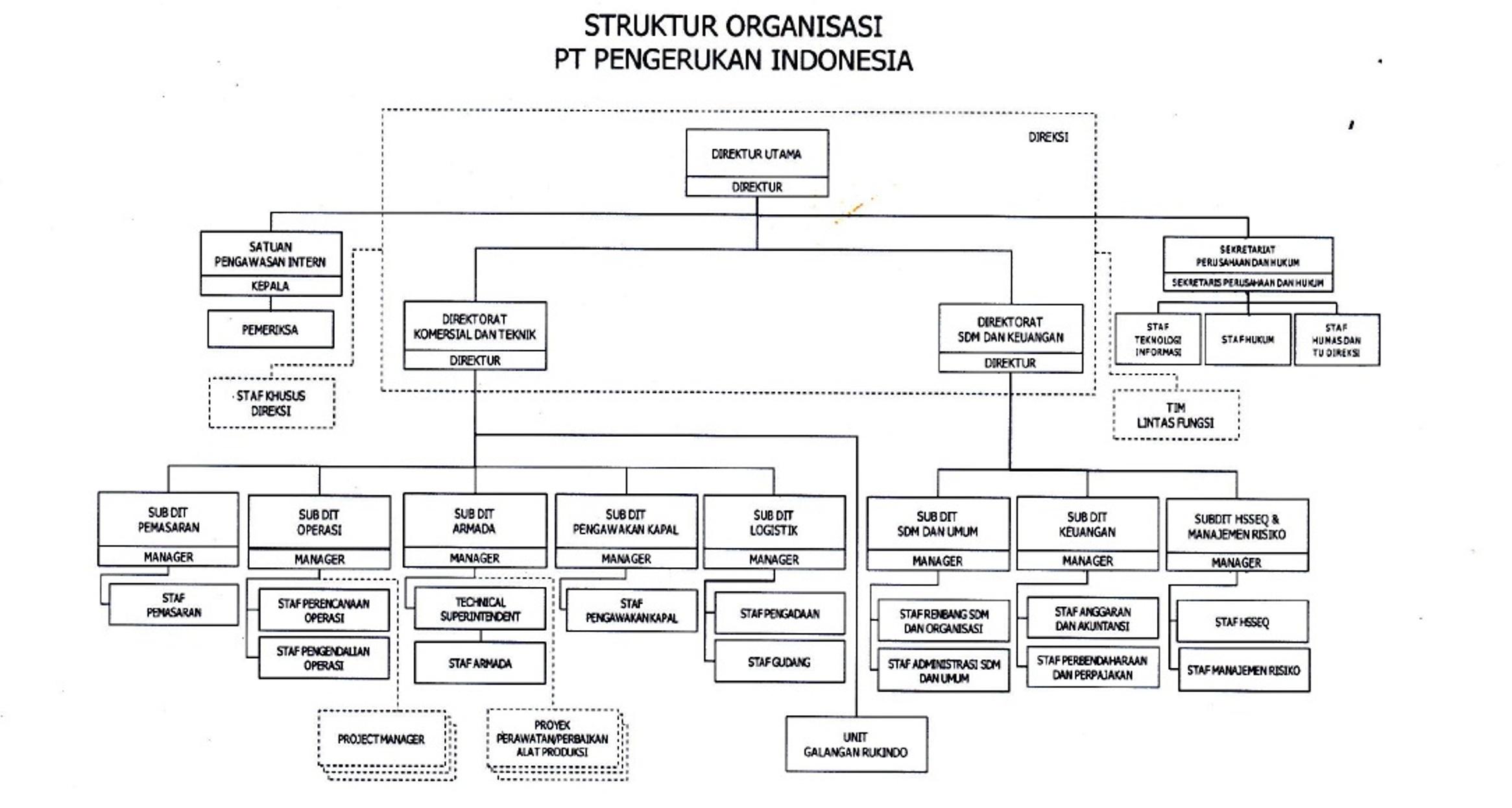 struktur organisasi pt pengerukan indonesia Struktur Organisasi CV di bawah ini adalah struktur organisasi pt pengerukan indonesia saat ini