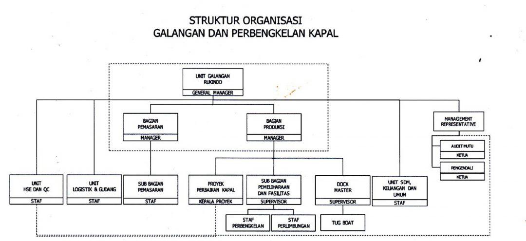 Organization Structure Shipyard